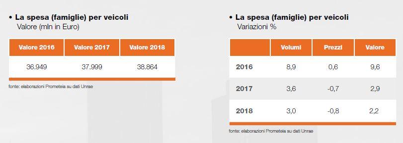 43ad54bc752c ... in termini di spesa a valore, favorita da un contesto reddituale che è  rimasto positivo e ha sostenuto la domanda di beni e servizi legati al  turismo.
