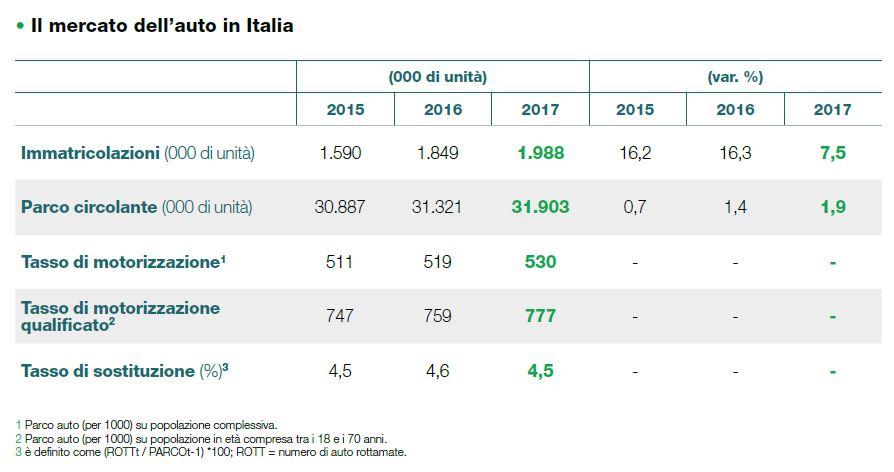 12c01549e0 Il tasso di motorizzazione, ai vertici in Europa, è in crescita, mentre il  tasso di sostituzione rimane stabile sui livelli del biennio precedente, ...