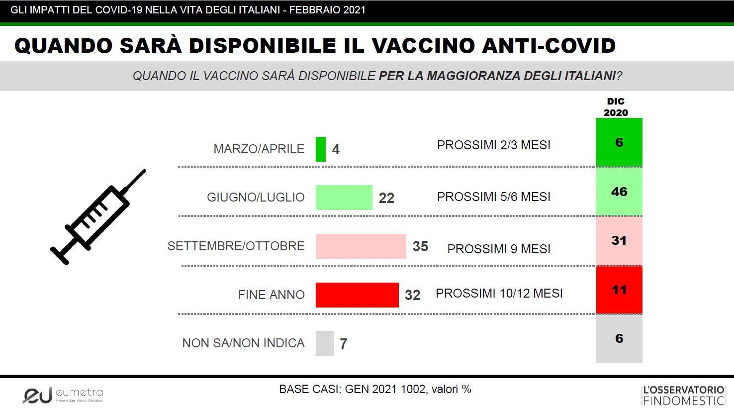 Italiani. Aspettative disponibilità vaccino