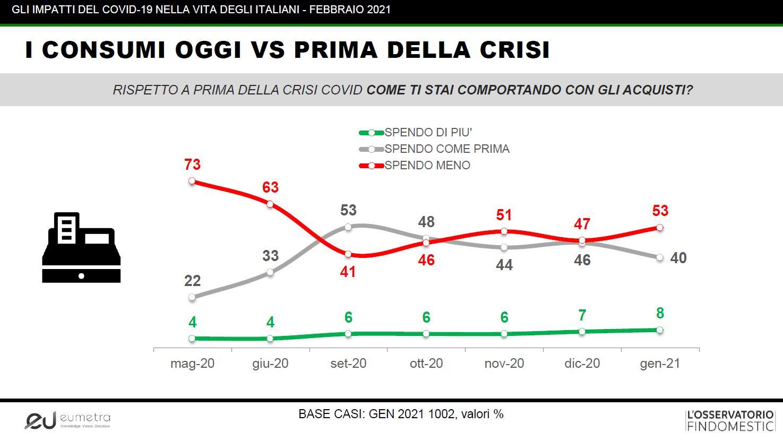 Italiani. Confronto andamento consumi