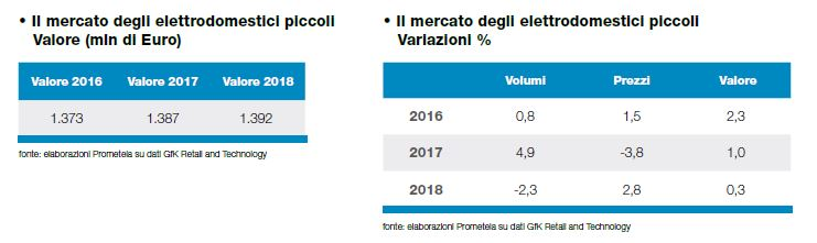 Osservatorio Consumi 2018 - Mercati e48165de160