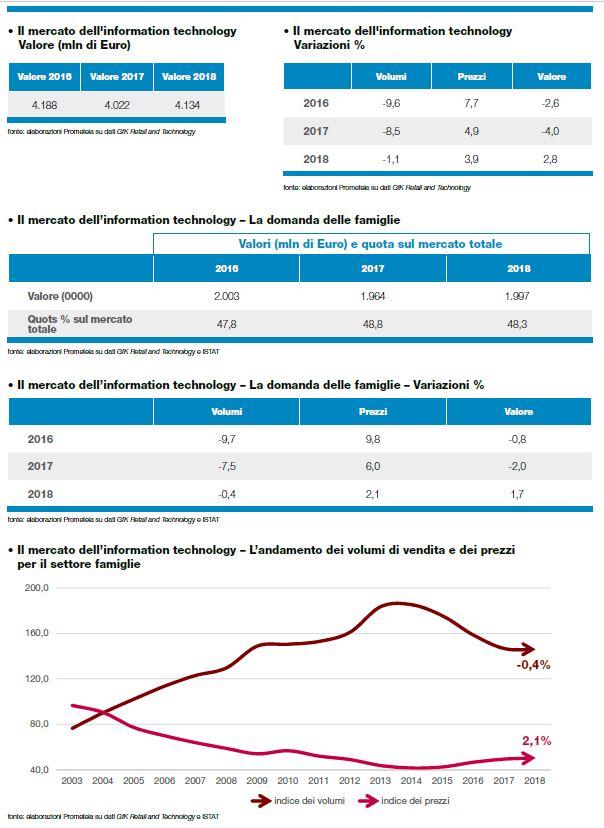 2e6e8a861b ... il mercato consumer ha beneficiato di una crescita degli acquisti di pc  portatili e fissi e soprattutto dei prodotti di nicchia (monitor, ...